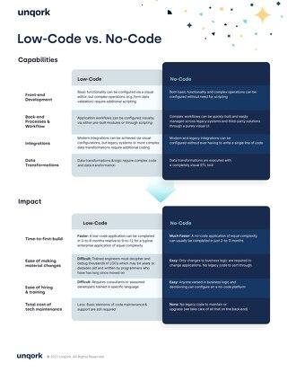 Infographic: Low Code vs No Code (Capabilities & Impact)