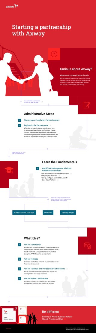 How to become an Axway Partner