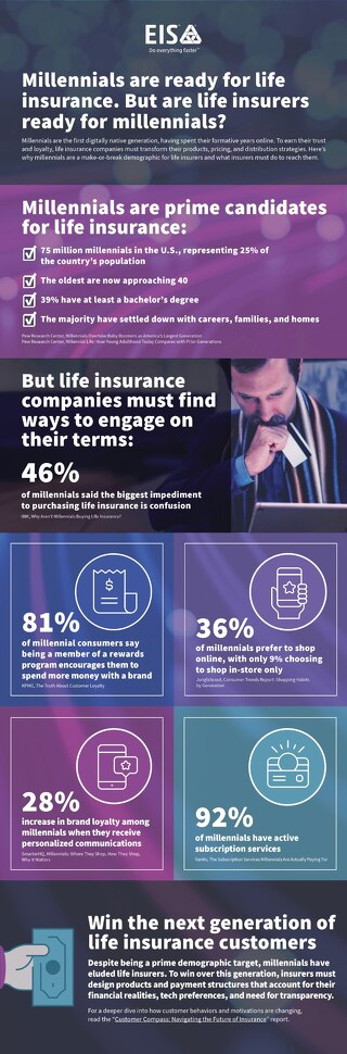 Millennials Are Ready for Life Insurance. But Are Life Insurers Ready for Millennials?