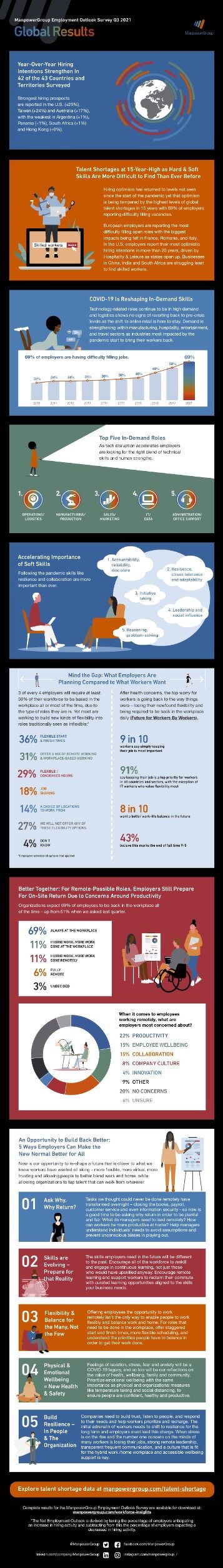 Q3 2021 Employment Outlook Infographic