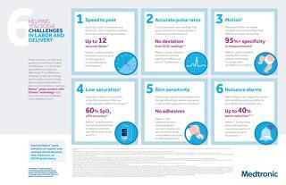 Nellcor™ Pulse Oximetry - Infographic