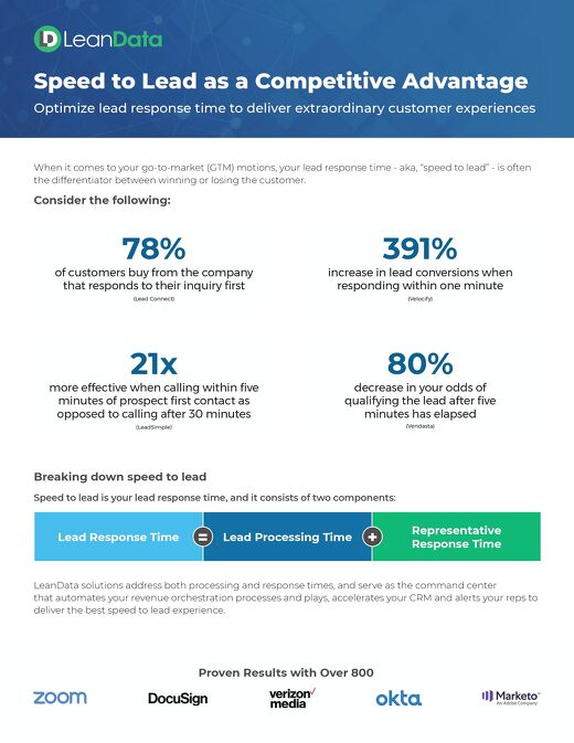 Speed to Lead as a Competitive Advantage Data Sheet
