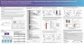 Serial Circulating Tumor DNA Analysis for Detection of Residual Disease ESMO 2018