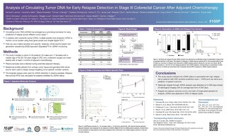 Analysis of Circulating Tumor DNA for Early Relapse Detection in Stage III Colorectal Cancer ESMO 2020