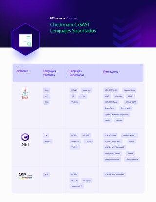 CxSAST Lenguajes Soportados - Spanish - Datasheet July2021 Supported Languages