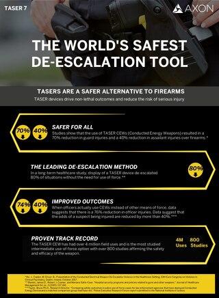 TASER vs Firearms Safety