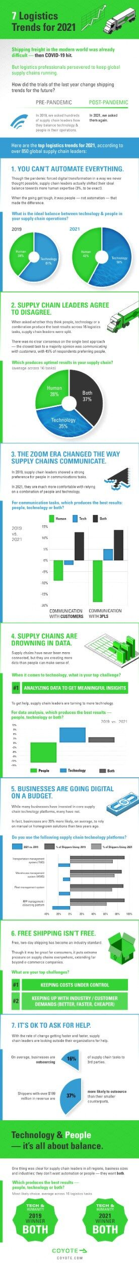 2021 Logistics Trends: Download the Infographic