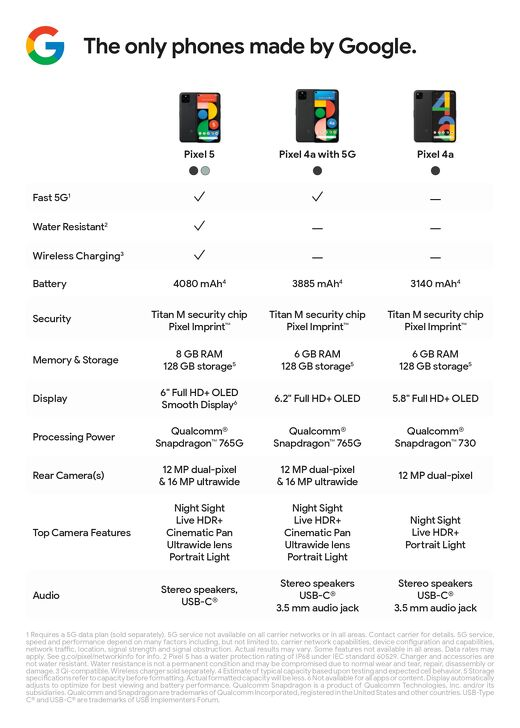 Phones made by Google