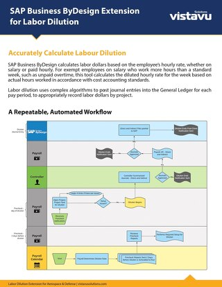 SAP Business ByDesign Extension for Labor Dilution