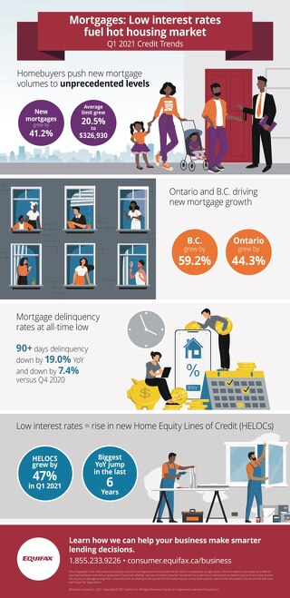 Q1 2021 Credit Trends: Mortgages