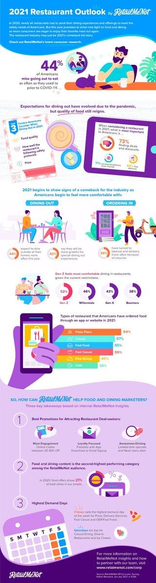 RetailMeNot Restaurant Insights 2021