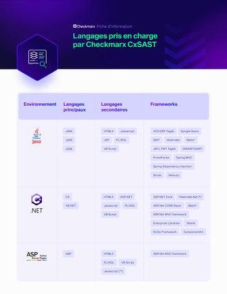 SAST Int French Datasheet -Supported Languages - 2021