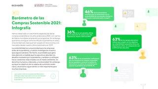 Infografía del barómetro de las compras sostenibles 2021