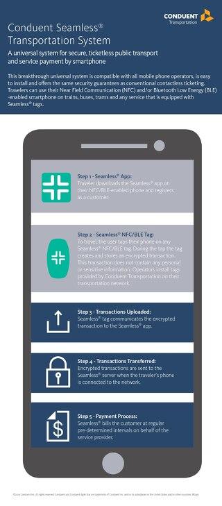 Seamless® Transportation System Ticketless Payment
