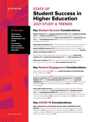 State of Student Success in Higher Education Teaser