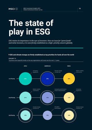 MSCI Investment Insights - 3 x infographics 4 Feb