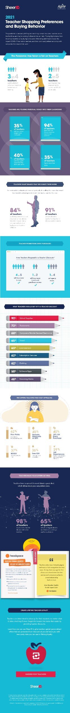 2021 Teacher Shopping Preferences and Buying Behavior