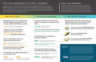 The Life Insurance Buying Journey