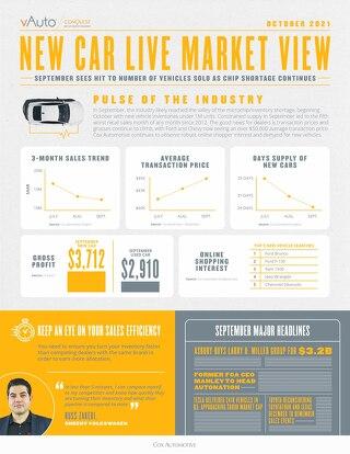 October 2021 New Car Live Market View