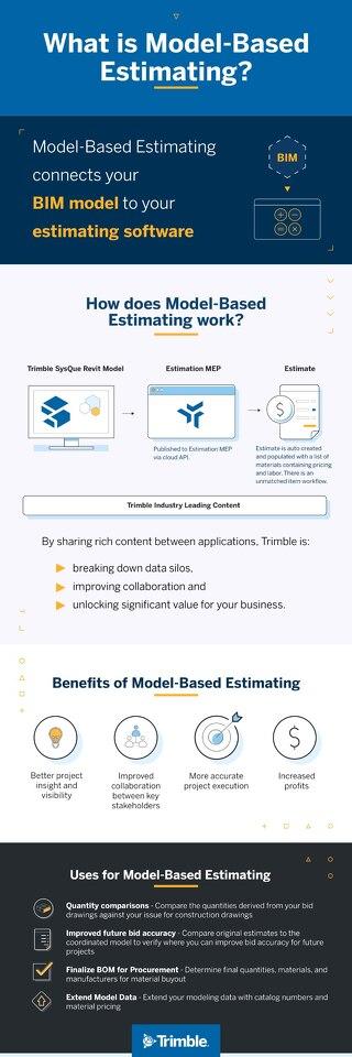 Model-Based Estimating Infographic