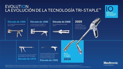 Tecnología Tri-Staple™ - linea del tiempo