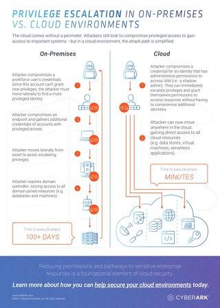 Privilege Escalation in On-Premises vs. Cloud Environments