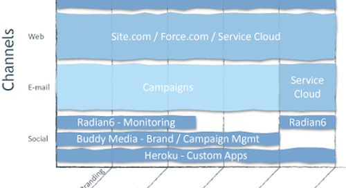 Salesforce + Buddy Media … And Now the Salesforce Marketing Cloud