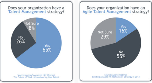 Reimagine Your Talent Management Strategy – Agile HR in the Global Talent Era