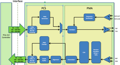 Overcoming SoC design challenges moving to PCIe Gen3
