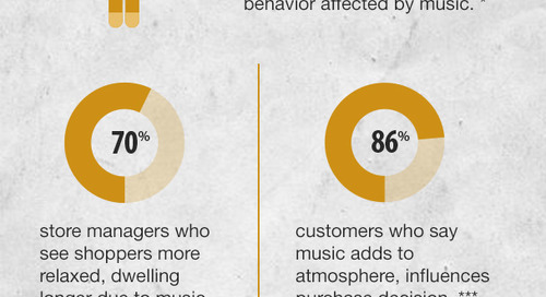This Is How Music Affects the Retail Experience For Brands