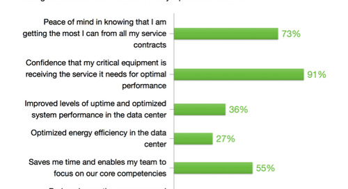 Outsourcing data center operations for increased confidence and peace of mind