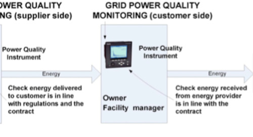 Grid Power Quality
