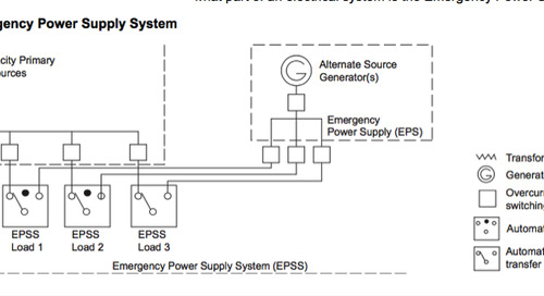 Selective Coordination and Emergency Power Supply Systems