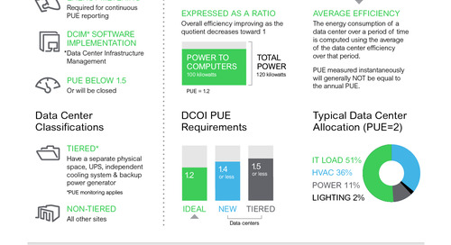 Key Takeaways from the Data Center Optimization Initiative (DCOI) Summit