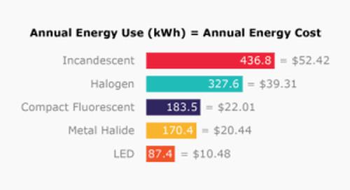 Exploring Unplanned Costs of LED Lighting Retrofits