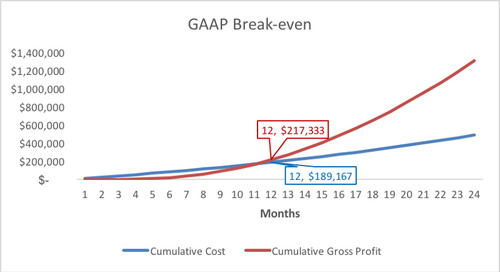 A Data-Driven Approach to Investing in Salespeople
