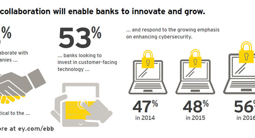 Unleashing the potential of FinTech in banking