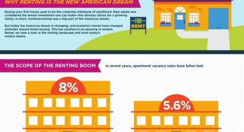 Mortgage Meltdown's Impact On The Rental Market (Infographic)