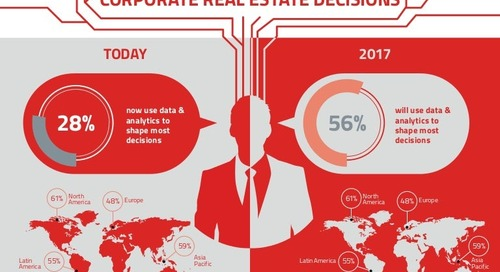 Data and the future of corporate real estate