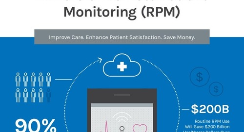 Drivers of Remote Patient Monitoring (RPM)