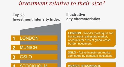JLL City Investment Intensity Index, Q1 2015