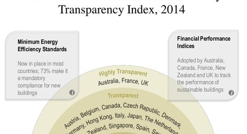 Real Estate Environmental Sustainability Transparency Index, 2014