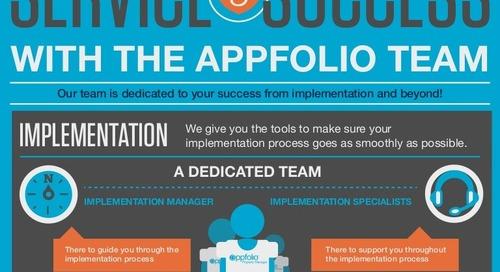 AppFolio Services Infographic