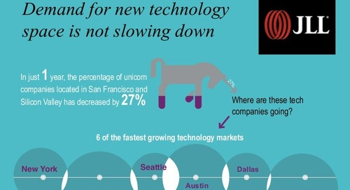 Demand for new technology space is not slowing down