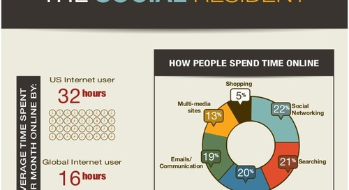 The social-resident-2012