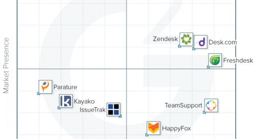 Users Rank TeamSupport Among the Support Industry's Best Help Desk Software on G2 Crowd