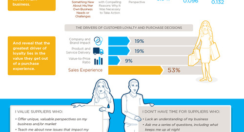 Evolve Or Die: The Rise Of The Sales Consultant [Infographic]