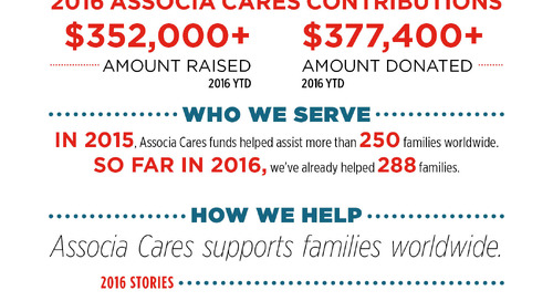 Here's How Associa Cares Funds Have Helped Communities So far This Year