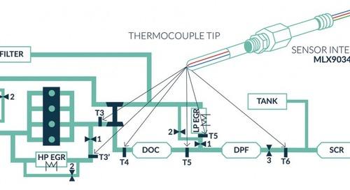 New Sensor Technologies for Next-Gen Temperature Measurement