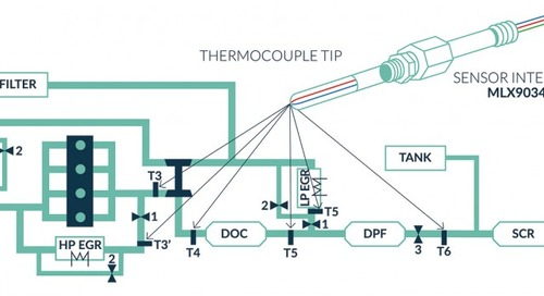 New Sensor Technologies for Next-Gen Temperature Measurement
